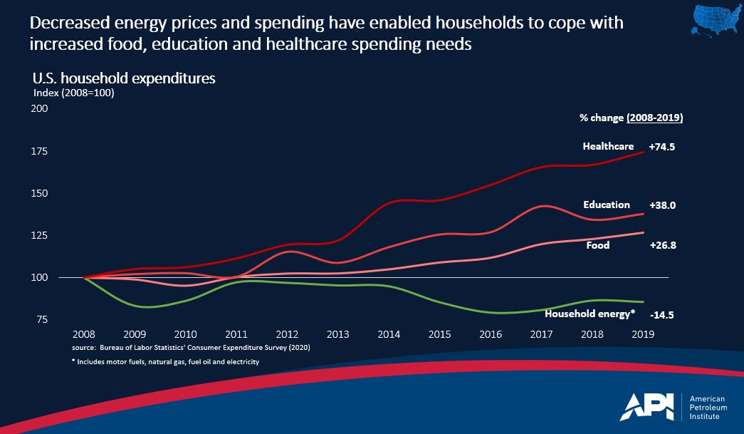 household_energy_costs